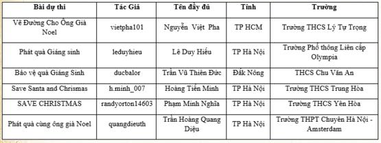 Danh sách thí sinh lọt vào Chung kết toàn quốc cấp THCS