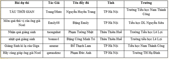 Danh sách thí sinh lọt vào chung kết toàn quốc cấp tiểu học