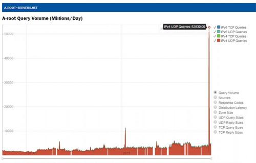Lưu lượng khổng lồ trong ngày 1/12 mà máy chủ tên miền A của Verisign nhận được.