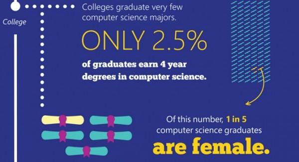 Chỉ có 2,5% sinh viên kiếm được 1 bằng khoa học máy tính trong 4 năm học